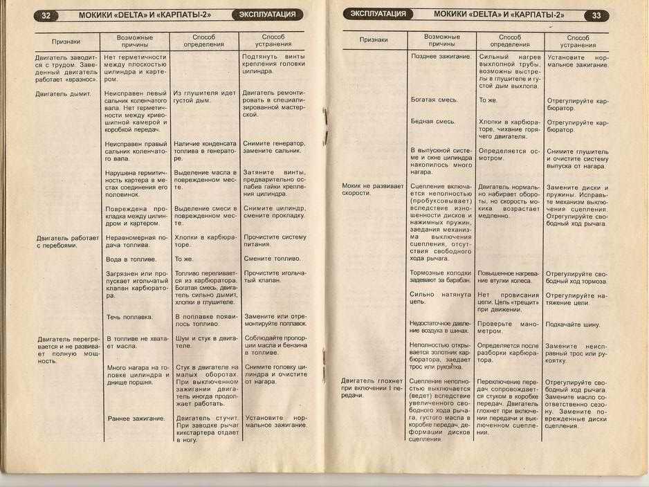 Карпаты 17 газовая плита инструкция - в каталоге